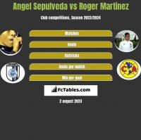 Angel Sepulveda vs Roger Martinez h2h player stats