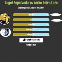 Angel Sepulveda vs Yerko Leiva Lazo h2h player stats