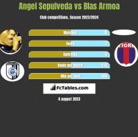 Angel Sepulveda vs Blas Armoa h2h player stats
