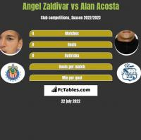 Angel Zaldivar vs Alan Acosta h2h player stats
