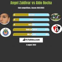 Angel Zaldivar vs Aldo Rocha h2h player stats