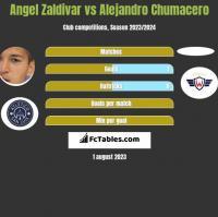 Angel Zaldivar vs Alejandro Chumacero h2h player stats