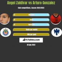 Angel Zaldivar vs Arturo Gonzalez h2h player stats