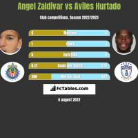 Angel Zaldivar vs Aviles Hurtado h2h player stats