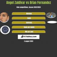 Angel Zaldivar vs Brian Fernandez h2h player stats
