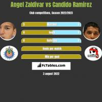 Angel Zaldivar vs Candido Ramirez h2h player stats
