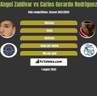Angel Zaldivar vs Carlos Gerardo Rodriguez h2h player stats