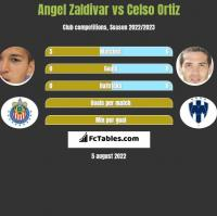 Angel Zaldivar vs Celso Ortiz h2h player stats