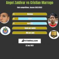 Angel Zaldivar vs Cristian Marrugo h2h player stats