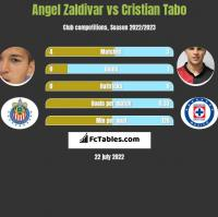 Angel Zaldivar vs Cristian Tabo h2h player stats