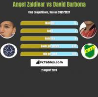 Angel Zaldivar vs David Barbona h2h player stats