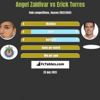 Angel Zaldivar vs Erick Torres h2h player stats
