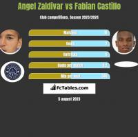 Angel Zaldivar vs Fabian Castillo h2h player stats