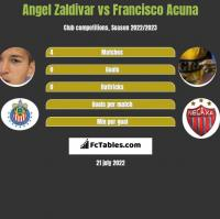 Angel Zaldivar vs Francisco Acuna h2h player stats