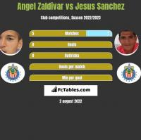 Angel Zaldivar vs Jesus Sanchez h2h player stats