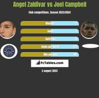 Angel Zaldivar vs Joel Campbell h2h player stats