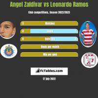 Angel Zaldivar vs Leonardo Ramos h2h player stats