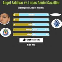 Angel Zaldivar vs Lucas Daniel Cavallini h2h player stats