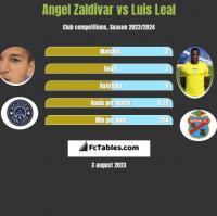 Angel Zaldivar vs Luis Leal h2h player stats