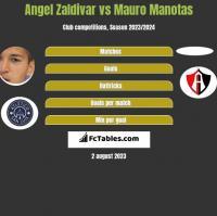 Angel Zaldivar vs Mauro Manotas h2h player stats