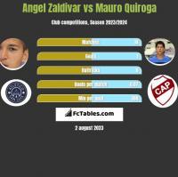 Angel Zaldivar vs Mauro Quiroga h2h player stats