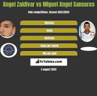 Angel Zaldivar vs Miguel Angel Sansores h2h player stats