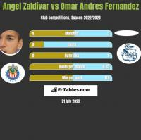 Angel Zaldivar vs Omar Andres Fernandez h2h player stats