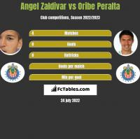 Angel Zaldivar vs Oribe Peralta h2h player stats