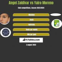 Angel Zaldivar vs Yairo Moreno h2h player stats