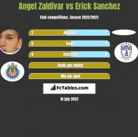 Angel Zaldivar vs Erick Sanchez h2h player stats