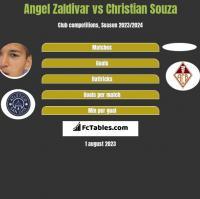 Angel Zaldivar vs Christian Souza h2h player stats
