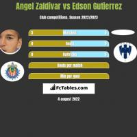 Angel Zaldivar vs Edson Gutierrez h2h player stats