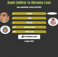 Angel Zaldivar vs Giovanny Leon h2h player stats
