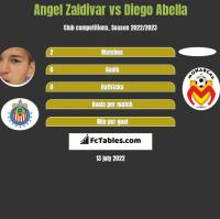 Angel Zaldivar vs Diego Abella h2h player stats
