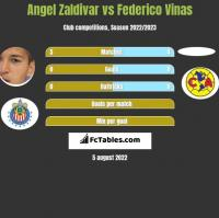 Angel Zaldivar vs Federico Vinas h2h player stats