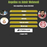 Angelino vs Admir Mehmedi h2h player stats