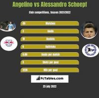 Angelino vs Alessandro Schoepf h2h player stats