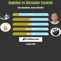 Angelino vs Alexander Esswein h2h player stats