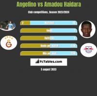 Angelino vs Amadou Haidara h2h player stats