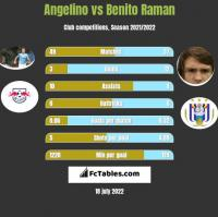 Angelino vs Benito Raman h2h player stats