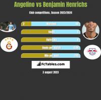 Angelino vs Benjamin Henrichs h2h player stats
