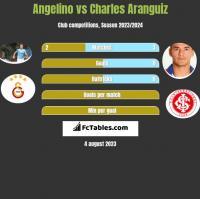 Angelino vs Charles Aranguiz h2h player stats
