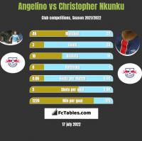 Angelino vs Christopher Nkunku h2h player stats