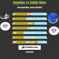 Angelino vs Daniel Olmo h2h player stats