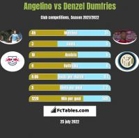 Angelino vs Denzel Dumfries h2h player stats