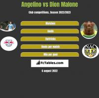 Angelino vs Dion Malone h2h player stats