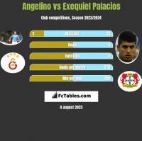 Angelino vs Exequiel Palacios h2h player stats