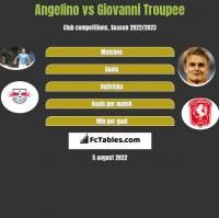 Angelino vs Giovanni Troupee h2h player stats