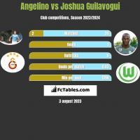 Angelino vs Joshua Guilavogui h2h player stats