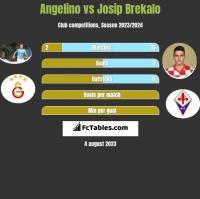 Angelino vs Josip Brekalo h2h player stats